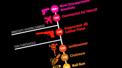 Does a Suppressed Pistol Sound like a Nail Gun?
